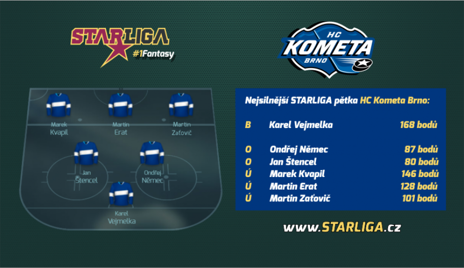 237c005322 HC Kometa Brno » STARLIGA doporučuje obránce Komety